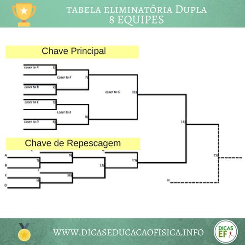Organização de competições esportivas: torneio eliminatória dupla com 8 equipes