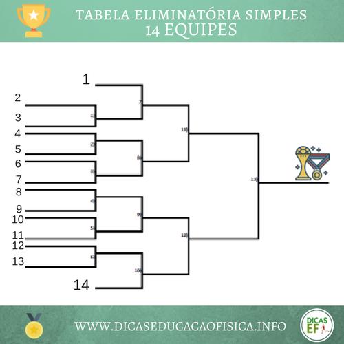 Organização de competições esportivas: torneio eliminatória simples com 14 participantes