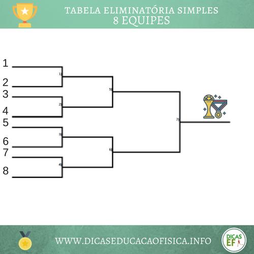 Organização de competições esportivas: torneio eliminatória simples com 8 equipes ou participantes