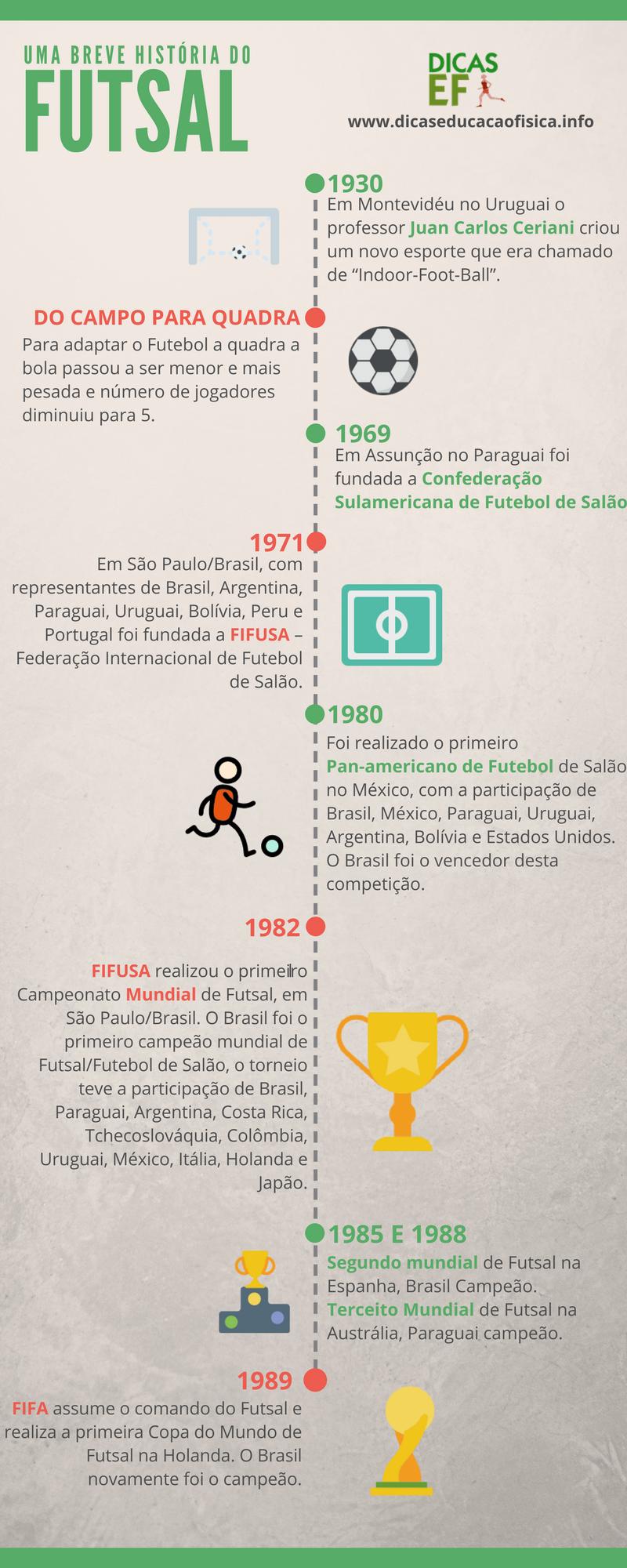 9771192190324 História do Futsal no Brasil e no Mundo   🙂
