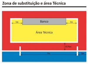 Zona de substituição na quadra de Futsal