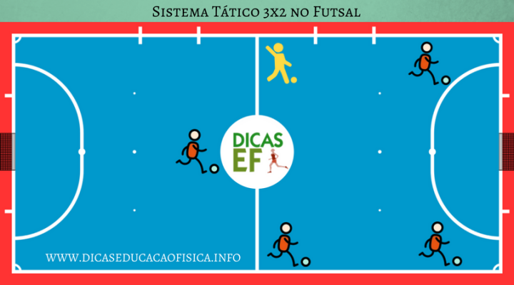 Táticas de Futsal: sistema 3x2