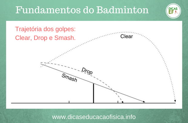 Badminton Regras e Fundamentos: Trajetória dos golpes Clear, Drop e Smash no Badminton