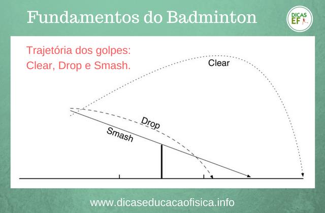 Trajetória dos golpes Clear, Drop e Smash no Badminton