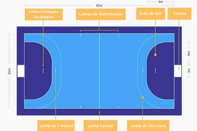 Regras do Andebol: medidas, linhas e marcações da quadra