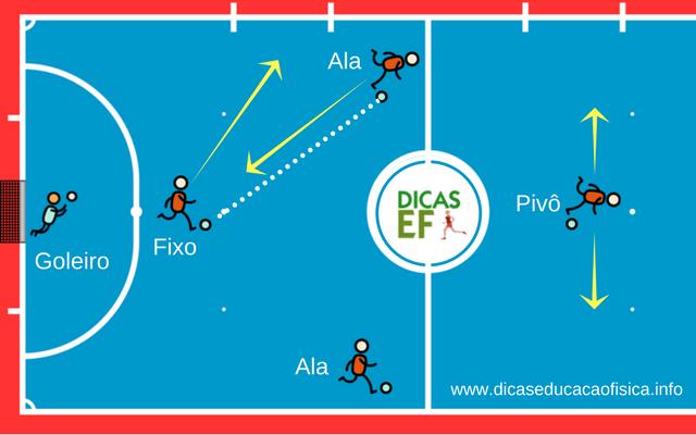 Treino de Futsal: Rodízio no Futsal padrão Oito por trás