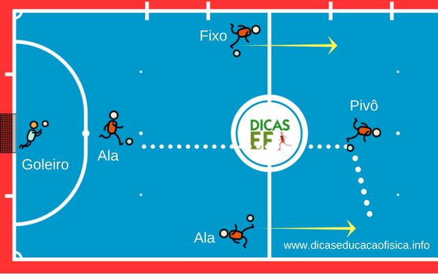 Treino de Futsal: Rodízio e jogadas ofensivas a partir do rodízio com 3 jogadores padrão Oito