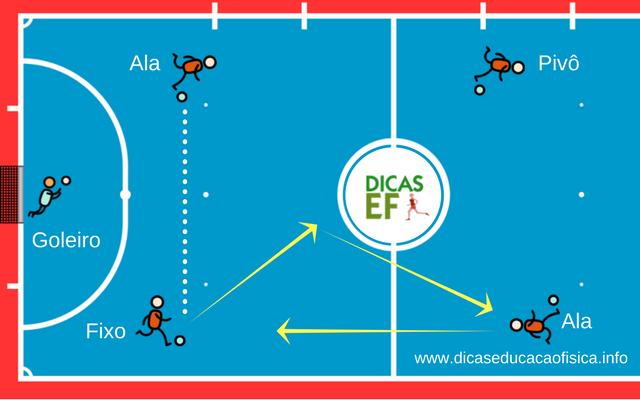 Treino de Futsal: Rodízio no Futsal pela ala