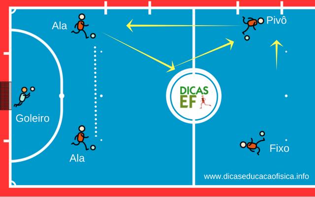 Rodízio no Futsal: treino e movimentações com 4 jogadores