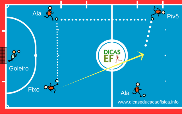 Rodízio no Futsal: Jogadas ofensivas sistema 2x2