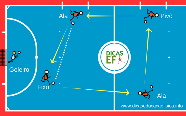 Rodízio no Futsal padrão redondo