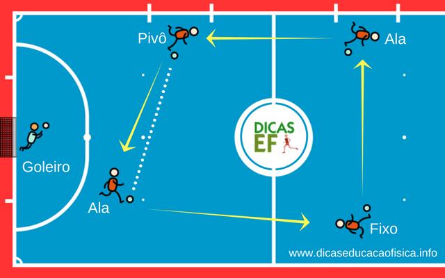 Treino de Futsal: Rodízio padrão redondo e movimentações