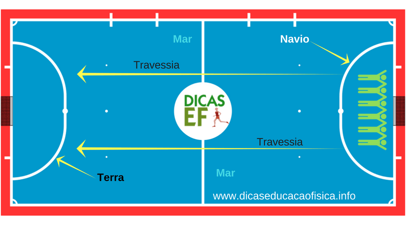 Abordagem Jogos Cooperativos: plano de aula com exemplo de atividade de jogos cooperativos e tipos de jogos cooperativos