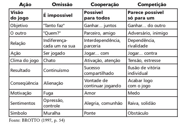 Características do Jogos Cooperativos na Educação Física vesus omissão e jogos competitivos.