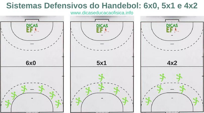Sistemas do Handebol: cada sistema defensivo do Handebol são 6x0, 5x1 e 4x2