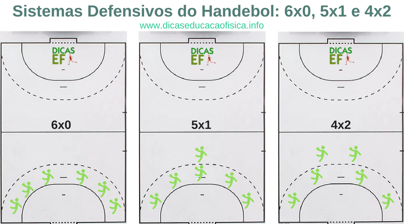 Sistemas do Handebol: cada sistema defensivo do Handebol são 6x0, 5x1 e 4x2