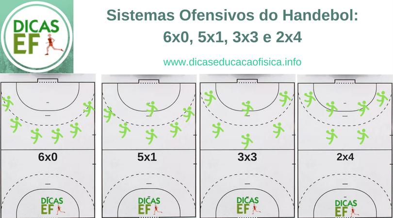 Sistemas do Handebol: Conheça os sistemas ofensivos do Handebol