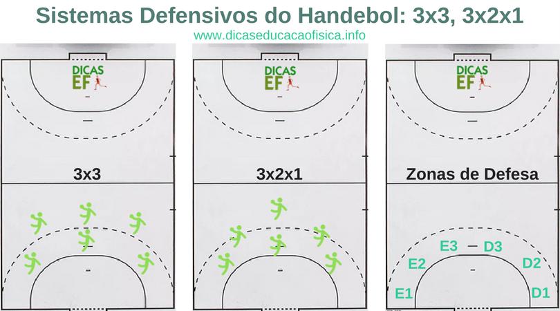 Sistemas de jogo do Handebol: sistemas defensivos 3x3, 3x2x1 e zonas de defesa no Handebol