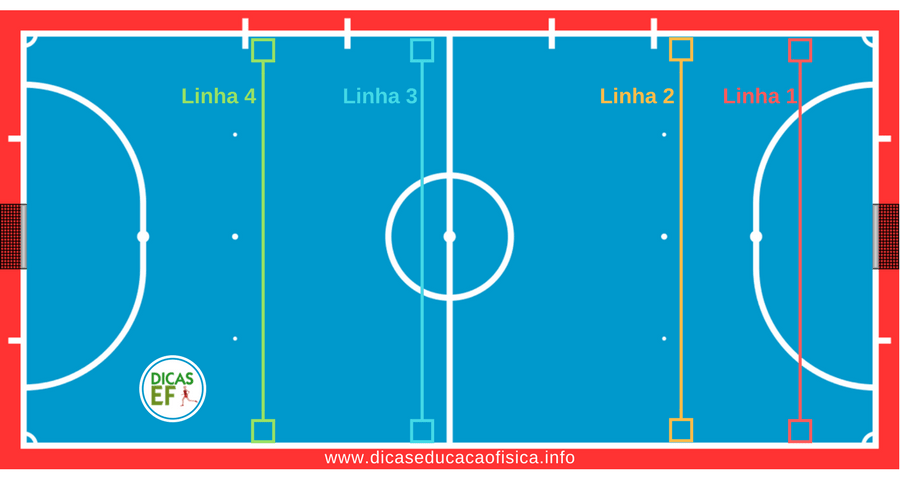 Sistema defensivo do Futsal: linhas defensivas do Futsal