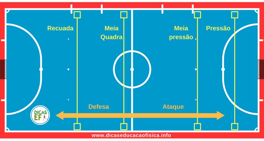 d290409bd2a60 Tipos de Marcação no Futsal