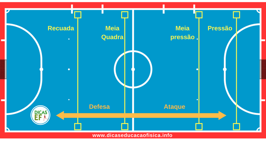 Tipos de marcação no Futsal: marcação individual, marcação por zona, marcação mista, marcação pressão, marcação meia pressão, marcação meia quadra no Futsal.