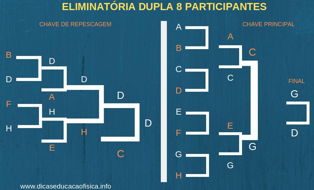 Tabela Eliminatória Dupla com 8 equipes